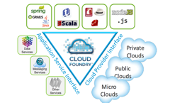 CloudFoundry