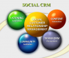 Social CRM. Good riddance. Next: Social ERP?