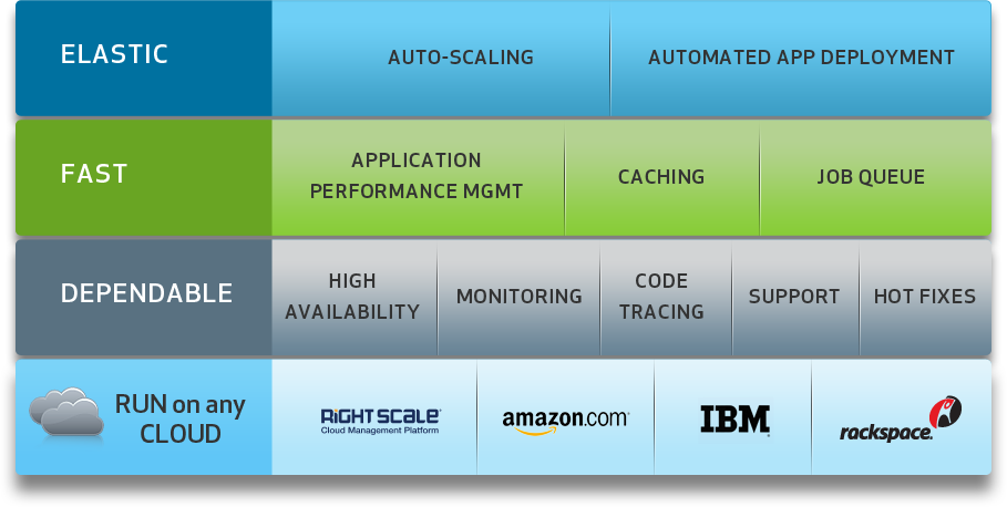 PaaS Is The Future Of Cloud Services: PHPCloud, Zend's PHP PaaS Offering