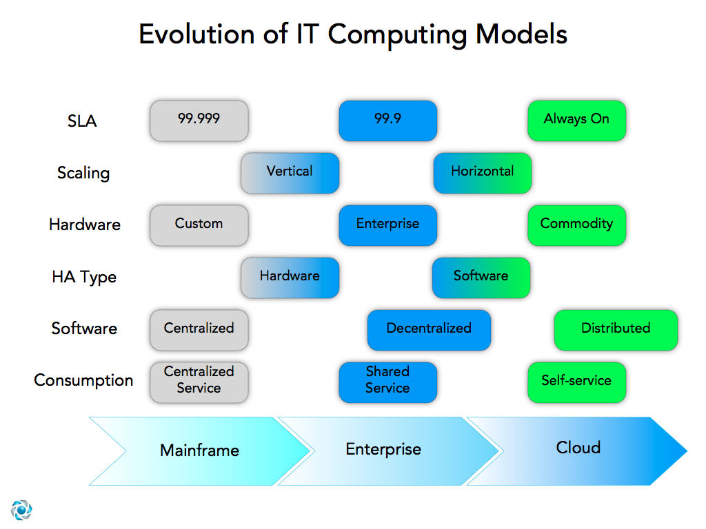 The Evolution of IT Towards Cloud Computing
