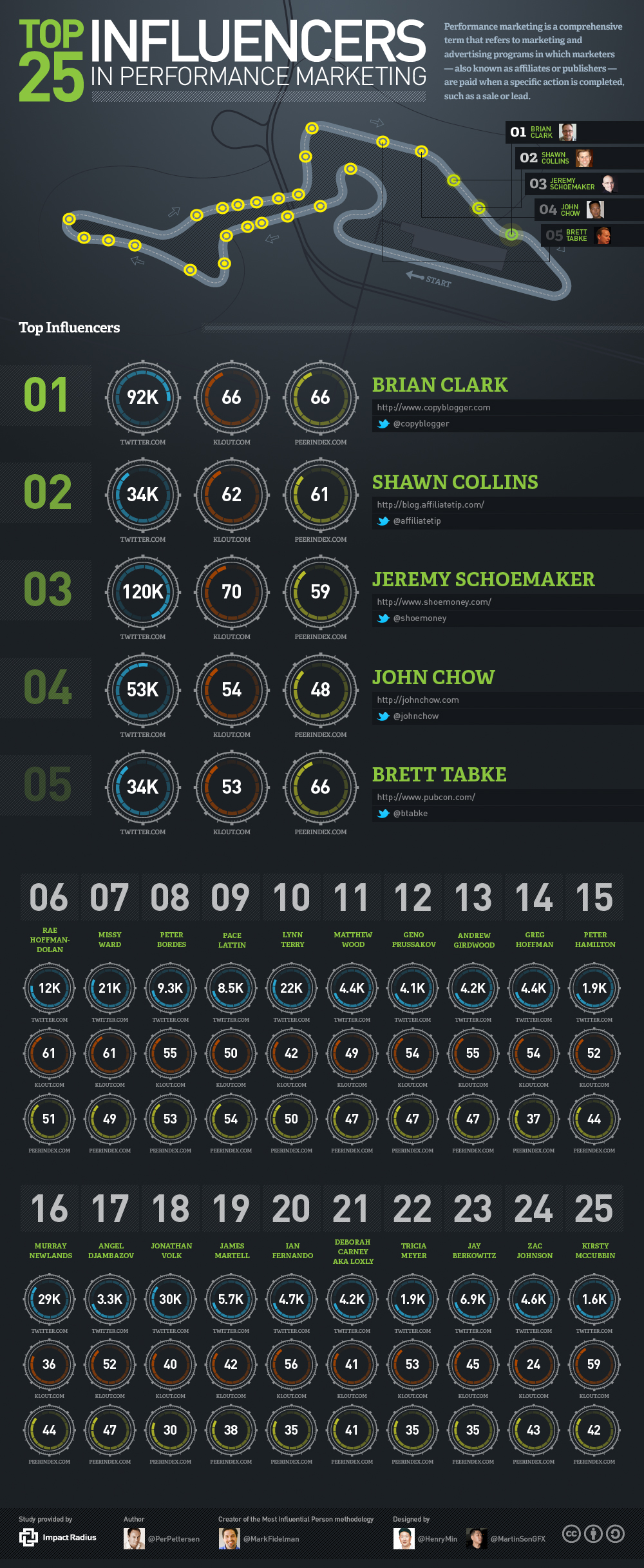 The Most Influential People in Performance Marketing (infographic)