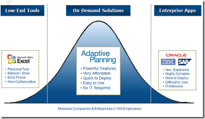 Adaptive Planning Ups the Performance Management Ante