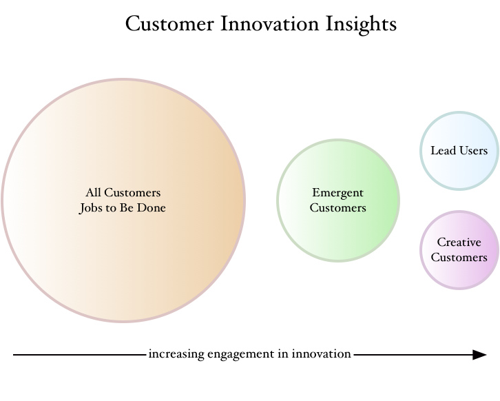 Four Innovation Insights Customers Provide