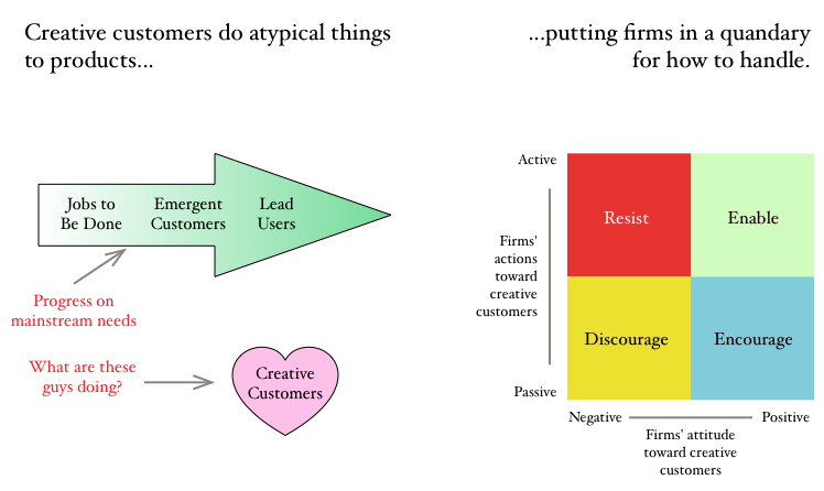 Creative customers are different