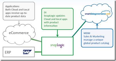 SnapLogic Releases its take on Master Data Management