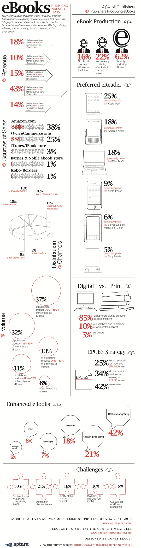 Thinking About Creating an eBook, Look at this Infographic First