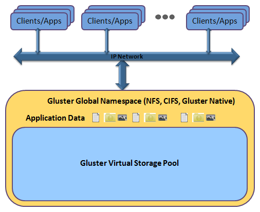 Future Of GlusterFS - From Open Core to Open Source