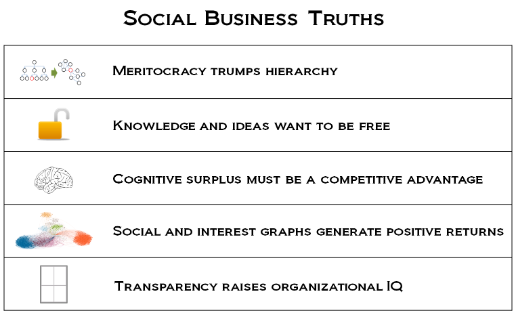 5 Social Business Truths