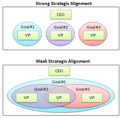 startup business strategic alignment