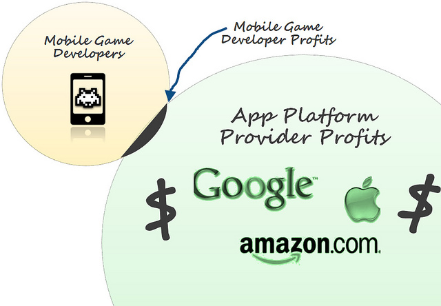 Why 99.9% of All Mobile Games are Not Profitable: The 6 Things Mobile Game Developers Must Do to Survive