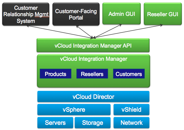 VMware Pushes Hard With vCloud Integration Manager