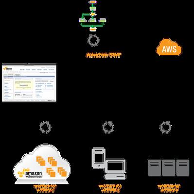 Simple Workflow Service - Amazon Adding One Enterprise Brick At Time