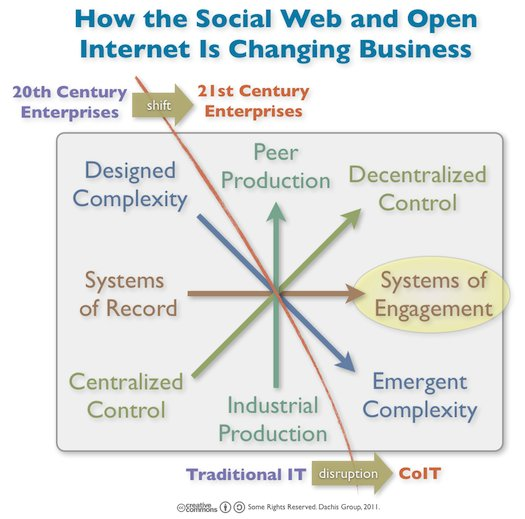 Where will the social developers code? And what?
