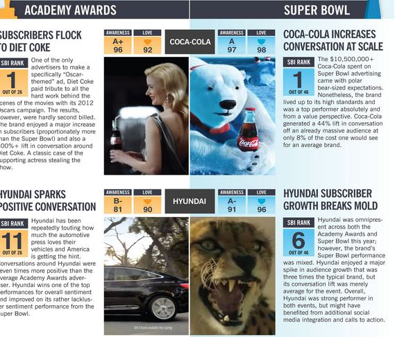 The New New Metrics for Advertising: The SuperBowl Versus the Academy Awards (infographic)