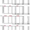 Traditional system integrators 2004-2011 financials