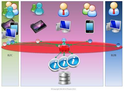 Simple Service Enterprise - part 2