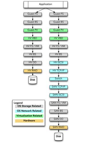 DAS vs San data path