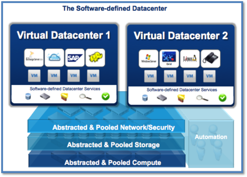 VMware Acquires Nicira–Quick Analysis