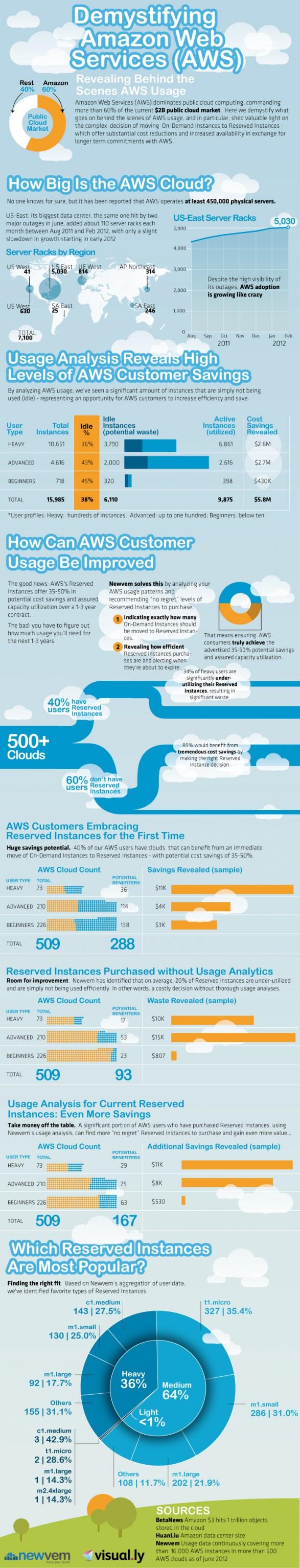 Demystifying Amazon Web Services