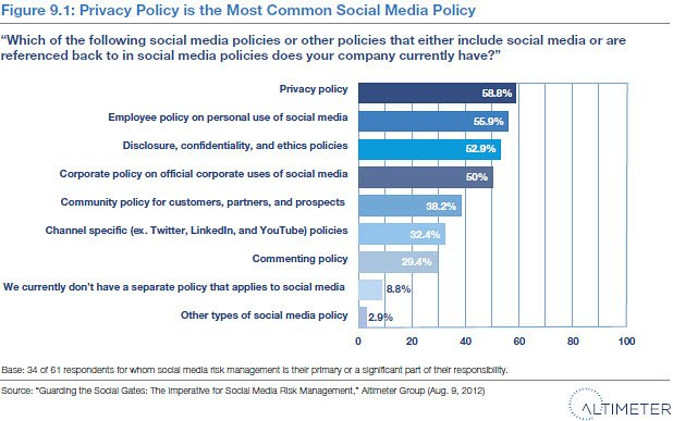 Altimeter social media risk 3