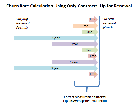 SaaS churn rate calculation