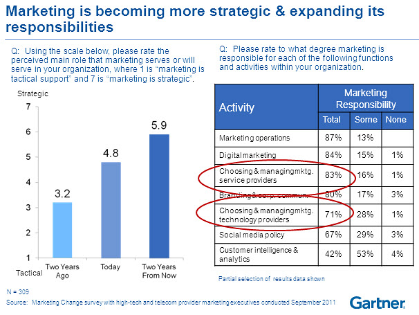 Gartner marketing vs IT budgets