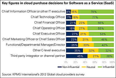 cloud research - purchase influencers