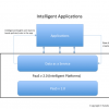 PaaS Pivot: Big Data At The Core Of Platform Services