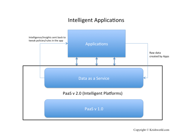 Intelligent Apps Ver 1