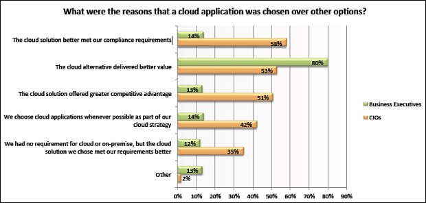 Cloud research Big gaps between CIO and business leaders
