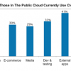 How are people using Cloud Computing?