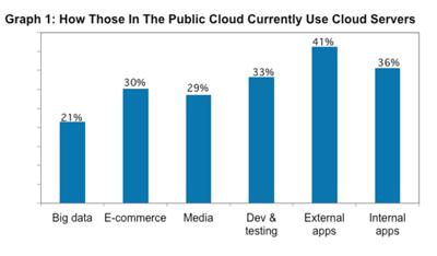 how is cloud computing used?