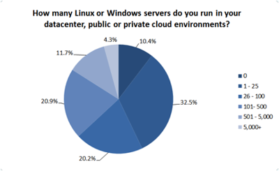 Windows or Linux in the cloud