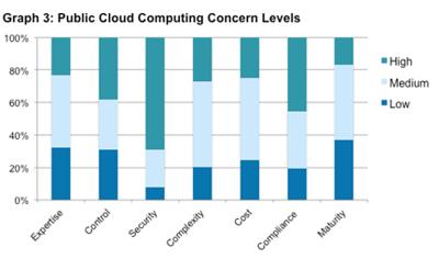 cloud computing concern levels