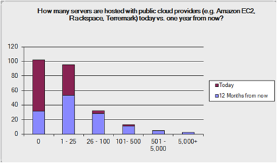 How many servers hosted with public providers