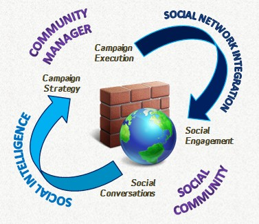 social community management meltwater