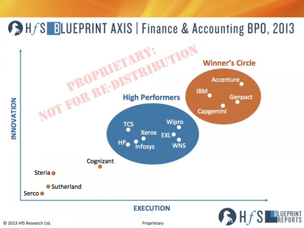 HfS_Analysts_Blueprint