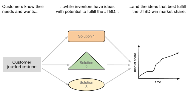 Decoupling customer JTBD from solutions