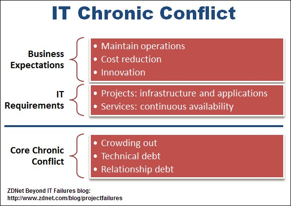 IT core chronic conflict