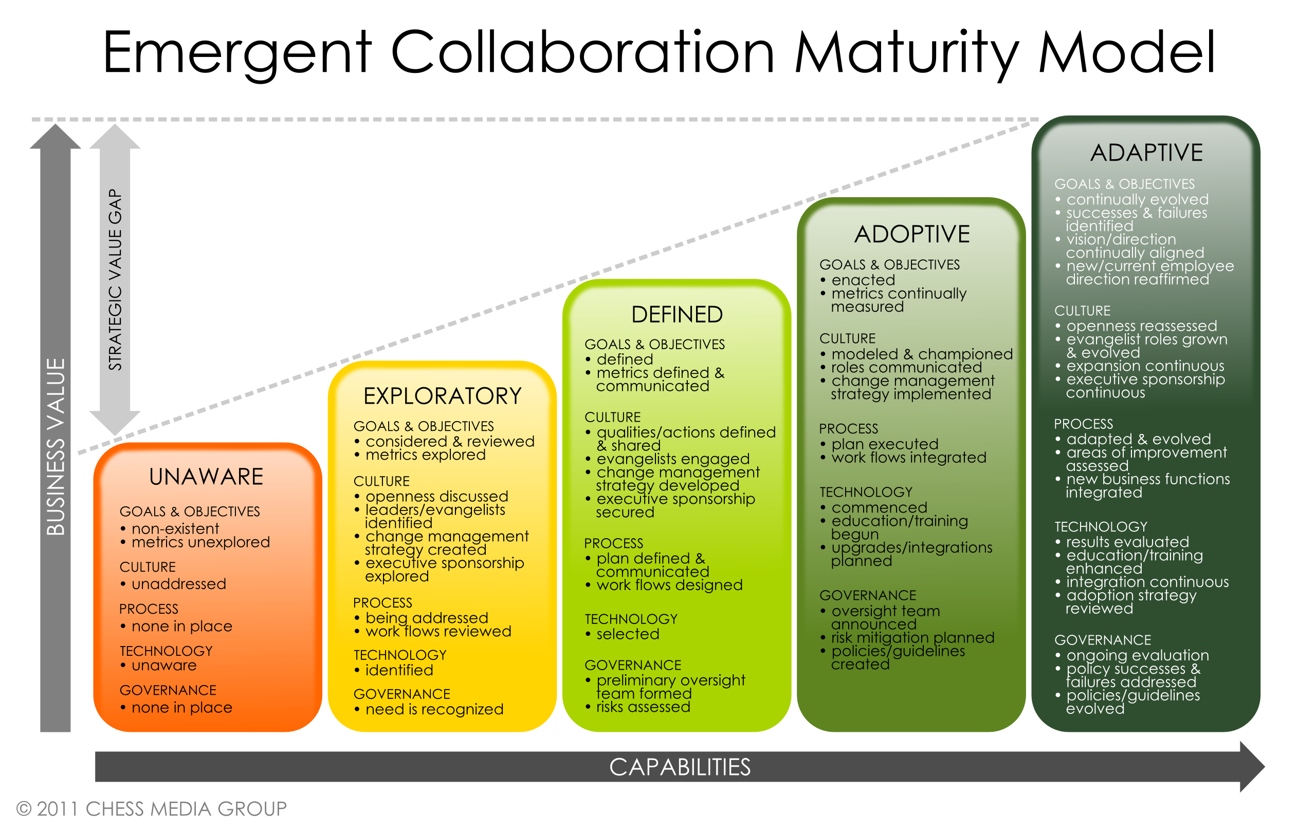 collaboration maturity model