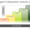 The Five-Step Maturity Model for Building a Collaborative Organization