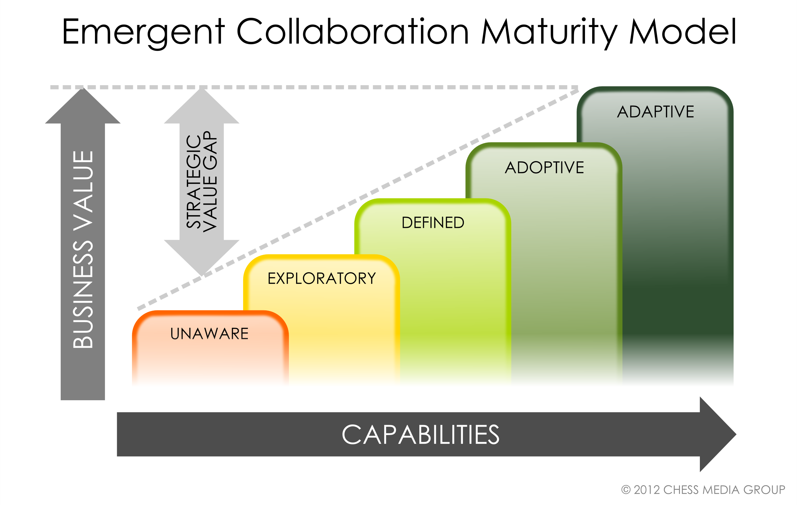 collaboration maturity model simplified