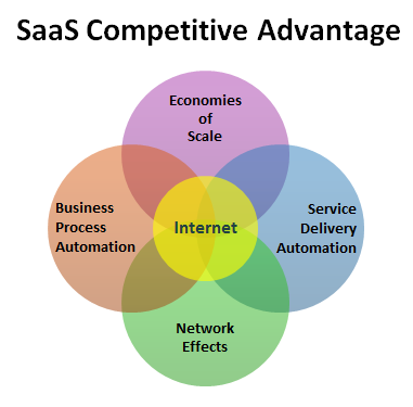saas business model competitive advantage