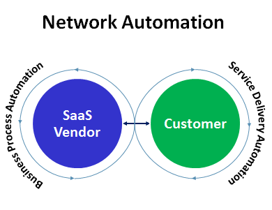 saas business model network automation