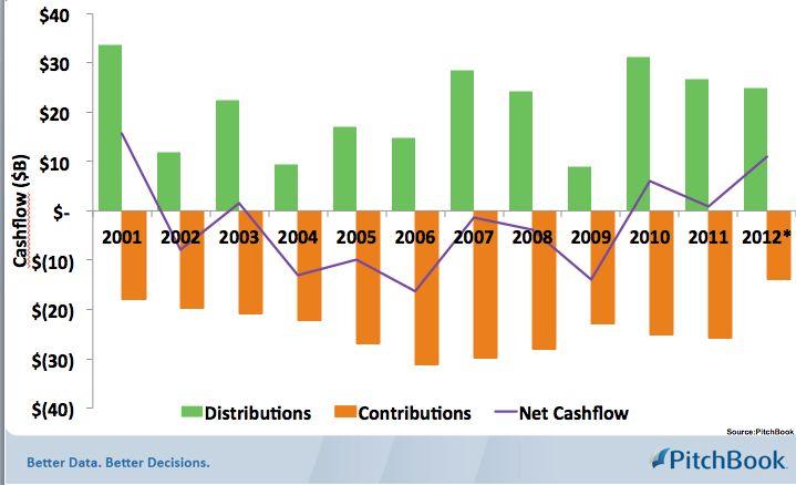 LP distributions