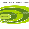 Structuring and Building Enterprise Collaboration Teams
