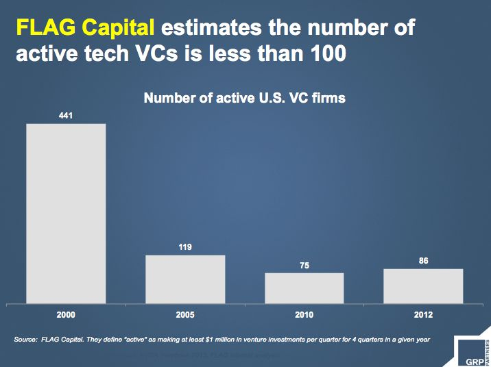 flag data on vc firms