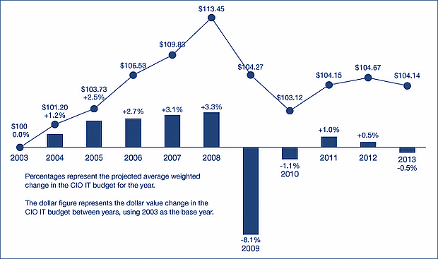 Gartner IT budgets 2013