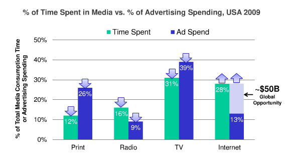 kleiner-perkins-time-spent-ad-spend