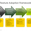 The Feature Adoption Framework for Social Collaboration